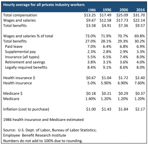 Table explaining numbers from Phyllis Pooley column on health care benefits.